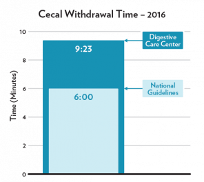 cecal withdrawal time 2016 chart